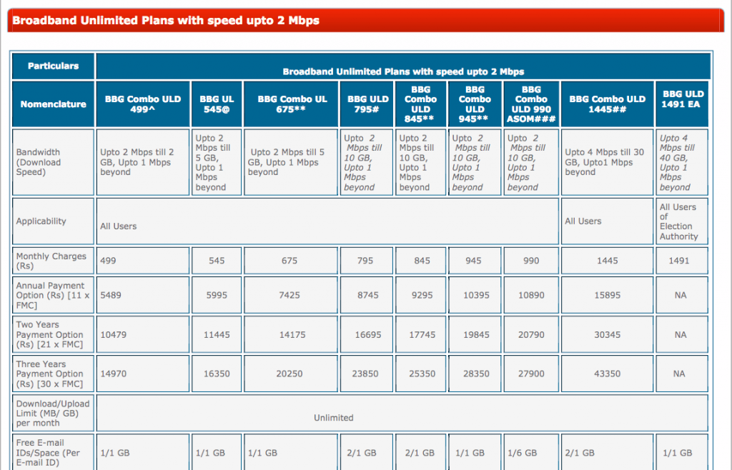 Unlimited Internet Plans For Home Bsnl Broadband Plans