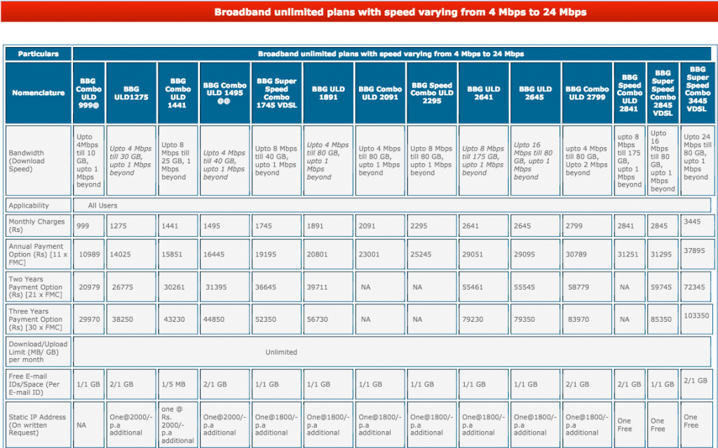 Bsnl broadband plans complete guide for tariff,offer,unlimited plans.